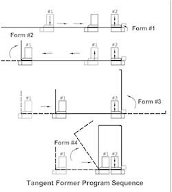 Tangent Form Program Sequence